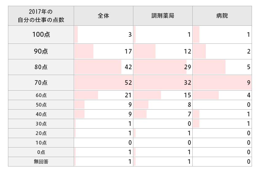 2017年の自分の仕事の点数